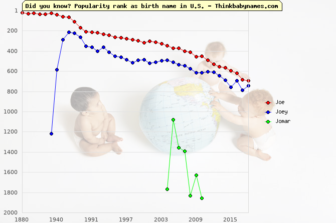 Top 2000 baby names ranking of Joe, Joey, Jomar in U.S.