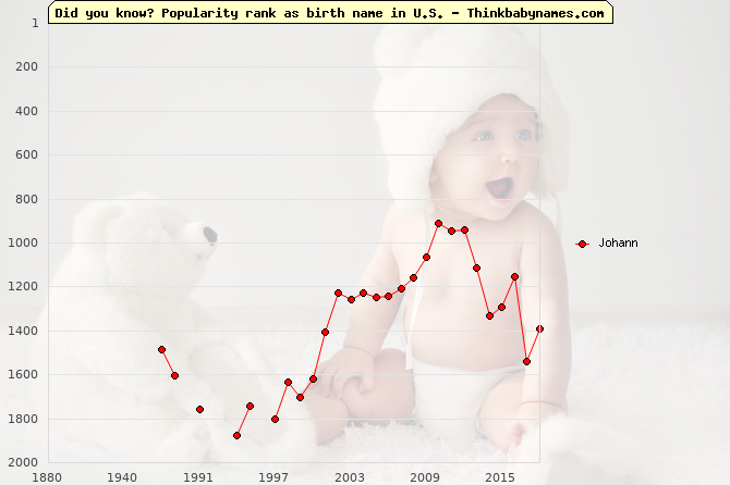 Top 2000 baby names ranking of Johann name in U.S.