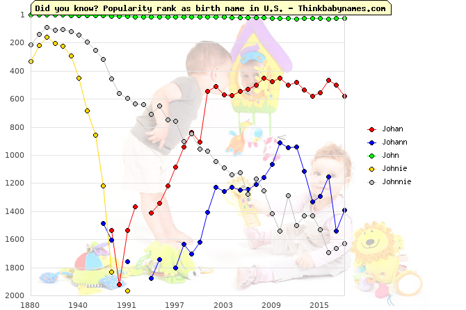 Top 2000 baby names ranking of Johan, Johann, John, Johnie, Johnnie in U.S.