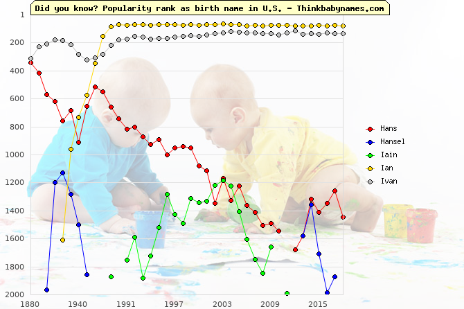 Top 2000 baby names ranking of Hans, Hansel, Iain, Ian, Ivan in U.S.
