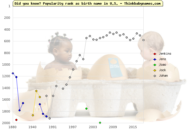 Top 2000 baby names ranking of Jenkins, Jens, Joao, Jock, Johan in U.S.