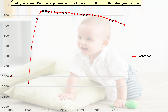 Top 2000 baby names ranking of Johnathan name in U.S.