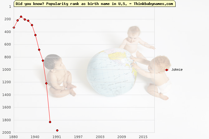 Top 2000 baby names ranking of Johnie name in U.S.
