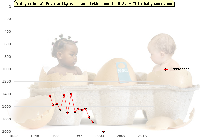 Top 2000 baby names ranking of Johnmichael name in U.S.