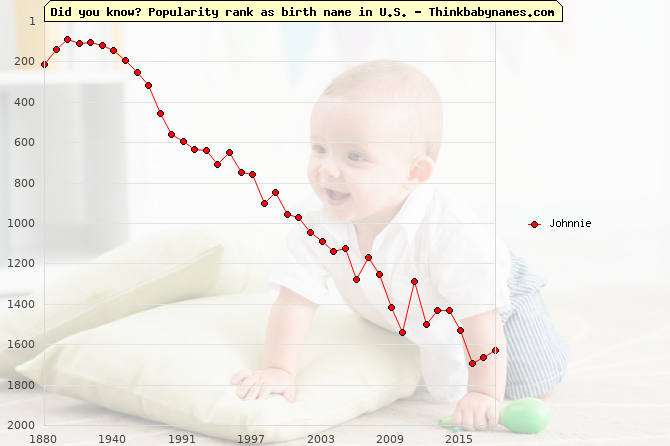 Top 2000 baby names ranking of Johnnie name in U.S.