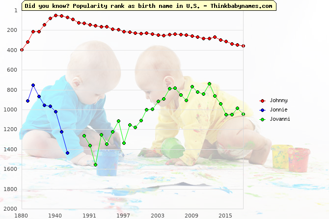 Top 2000 baby names ranking of Johnny, Jonnie, Jovanni in U.S.