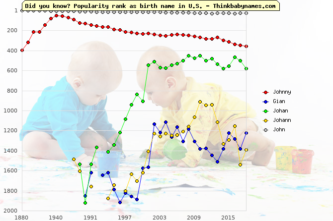 Top 2000 baby names ranking of Johnny, Gian, Johan, Johann, John in U.S.