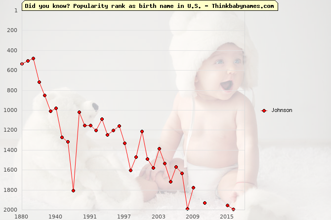 Top 2000 baby names ranking of Johnson name in U.S.