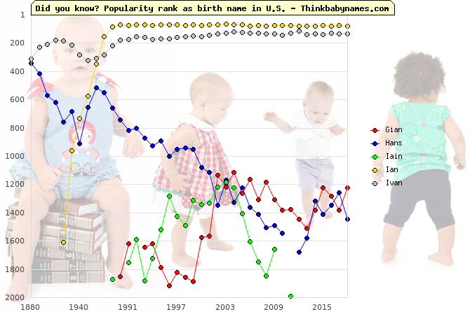 Top 2000 baby names ranking of Gian, Hans, Iain, Ian, Ivan in U.S.