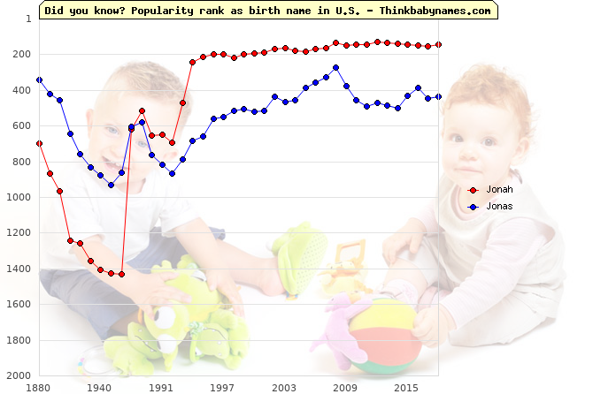 Top 2000 baby names ranking of Jonah, Jonas in U.S.