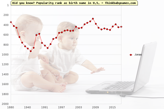Top 2000 baby names ranking of Jonas name in U.S.