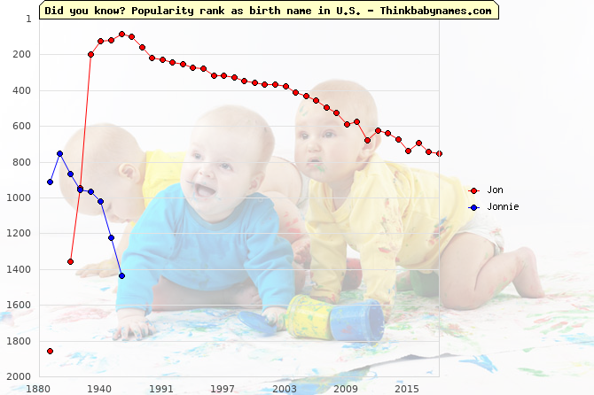 Top 1000 baby names ranking of Jon, Jonnie in U.S.