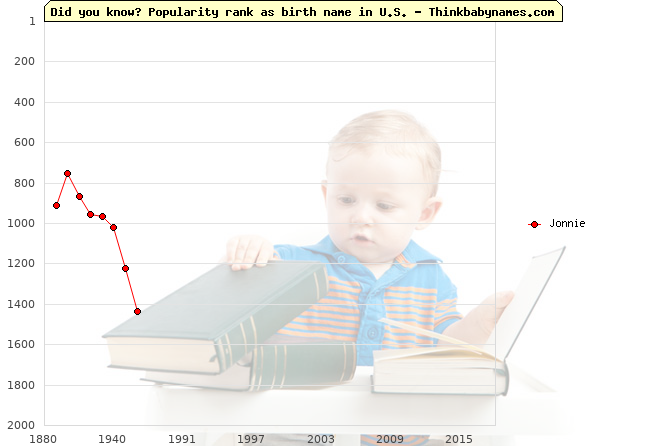 Top 1000 baby names ranking of Jonnie name in U.S.