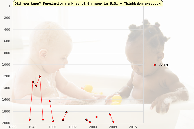 Top 2000 baby names ranking of Jonny name in U.S.