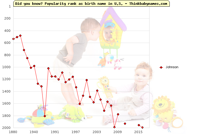 Top 2000 baby names ranking of Johnson in U.S.