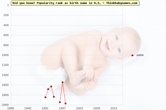Top 2000 baby names ranking of Jonte in U.S.
