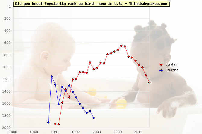 Top 2000 baby names ranking of Jordyn, Jourdan in U.S.