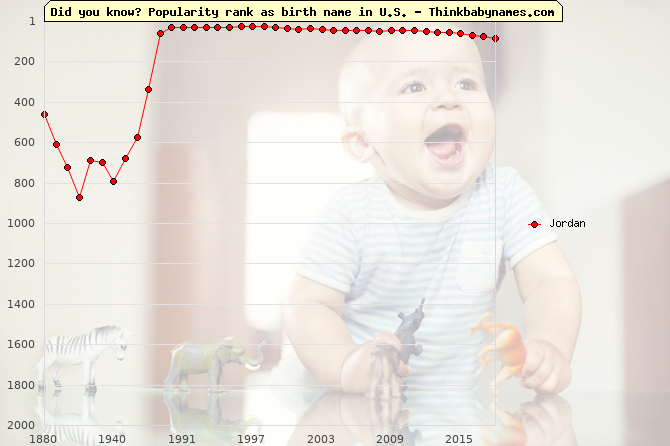Top 1000 baby names ranking of Palestine names: Jordan