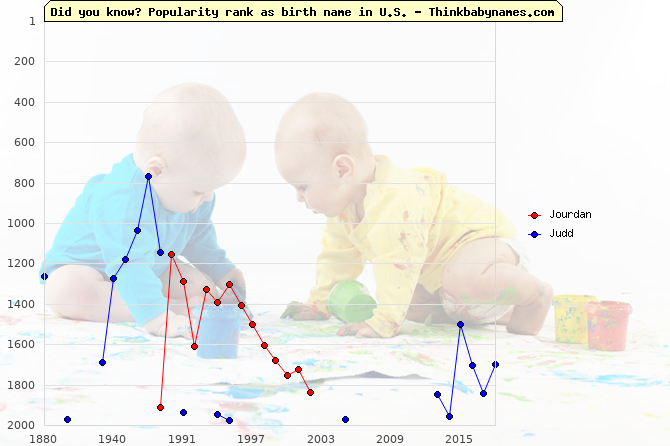 Top 2000 baby names ranking of Jourdan, Judd in U.S.
