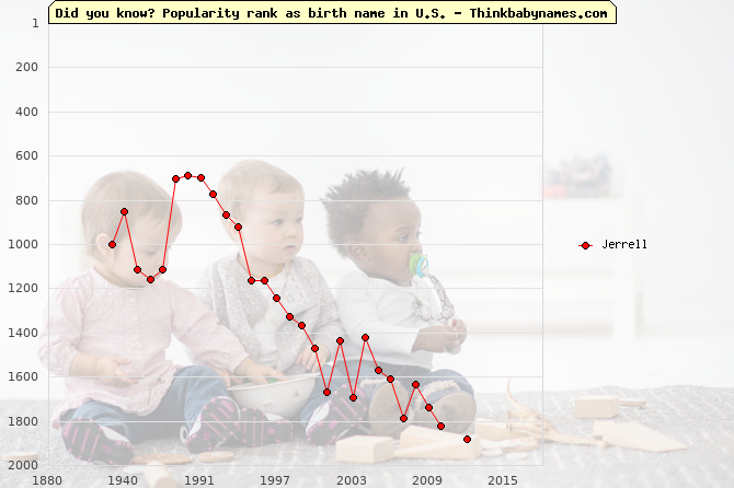 Top 1000 baby names ranking of Jerrell in U.S.