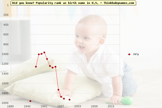 Top 2000 baby names ranking of Jory in U.S.