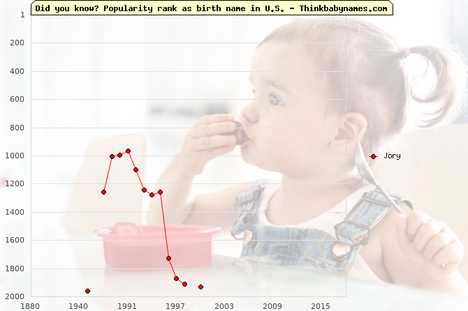 Top 1000 baby names ranking of Jory name in U.S.
