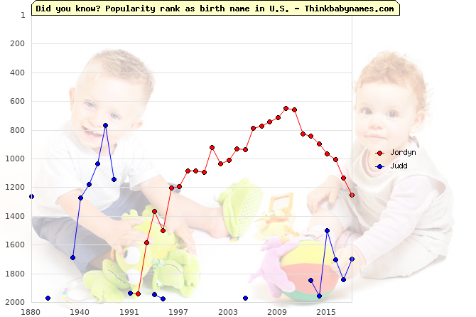 Top 1000 baby names ranking of Jordyn, Judd in U.S.