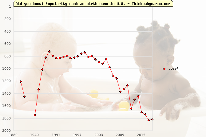 Top 1000 baby names ranking of Josef name in U.S.