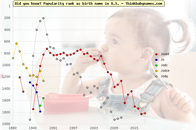 Top 2000 baby names ranking of Josef, Jo, Jodi, Jodie, Jody in U.S.