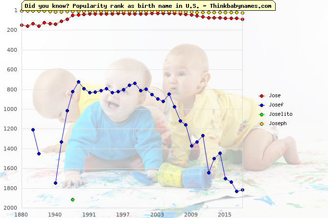 Top 2000 baby names ranking of Jose, Josef, Joselito, Joseph in U.S.