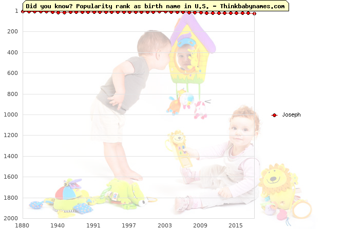 Top 2000 baby names ranking of Joseph name in U.S.