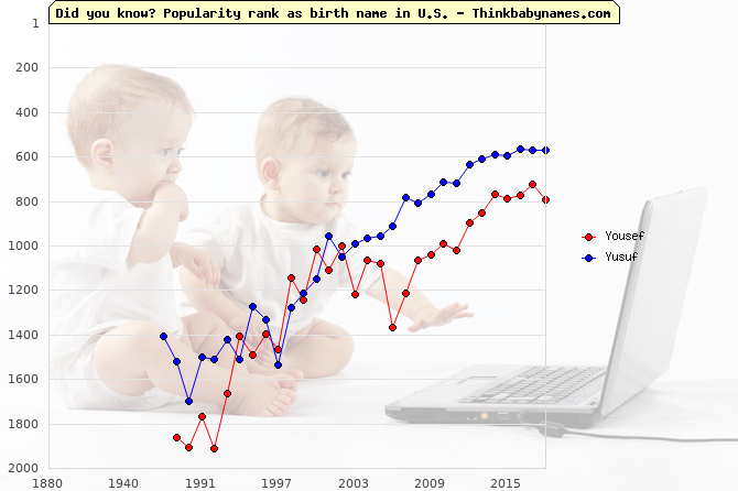 Top 1000 baby names ranking of Yousef, Yusuf in U.S.