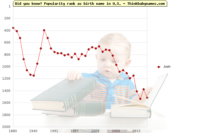 Top 2000 baby names ranking of Josh name in U.S.