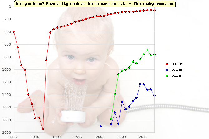 Top 2000 baby names ranking of Josiah, Josias, Joziah in U.S.