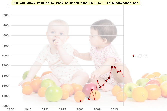 Top 2000 baby names ranking of Josias name in U.S.