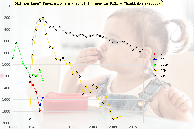Top 2000 baby names ranking of Jo, Jodi, Jodie, Jody, Joey in U.S.