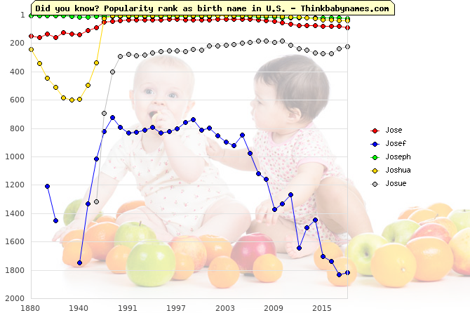 Top 2000 baby names ranking of Jose, Josef, Joseph, Joshua, Josue in U.S.