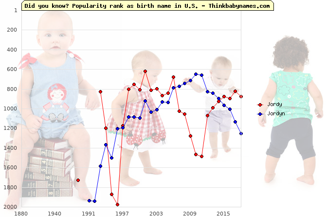 Top 2000 baby names ranking of Jordy, Jordyn in U.S.