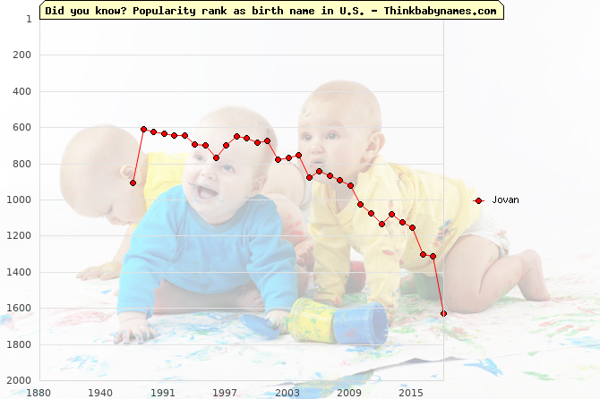 Top 2000 baby names ranking of Jovan name in U.S.