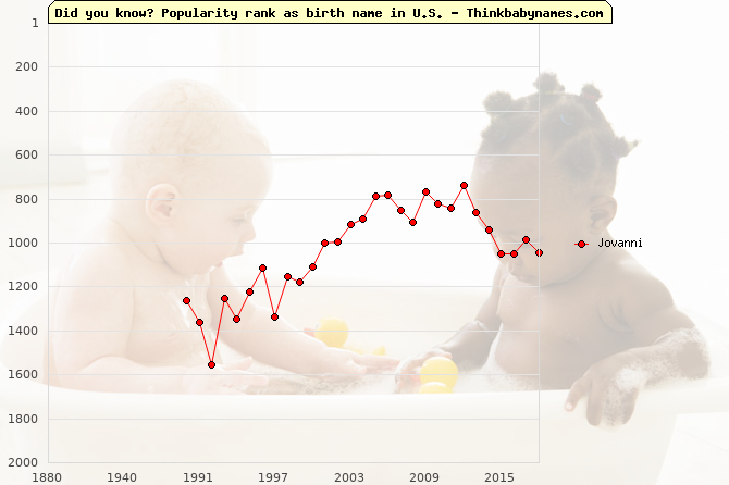 Top 2000 baby names ranking of Jovanni name in U.S.