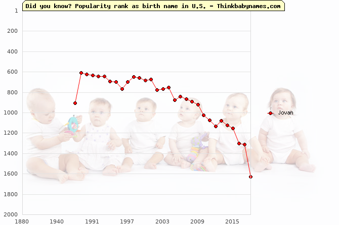 Top 2000 baby names ranking of Jovan in U.S.