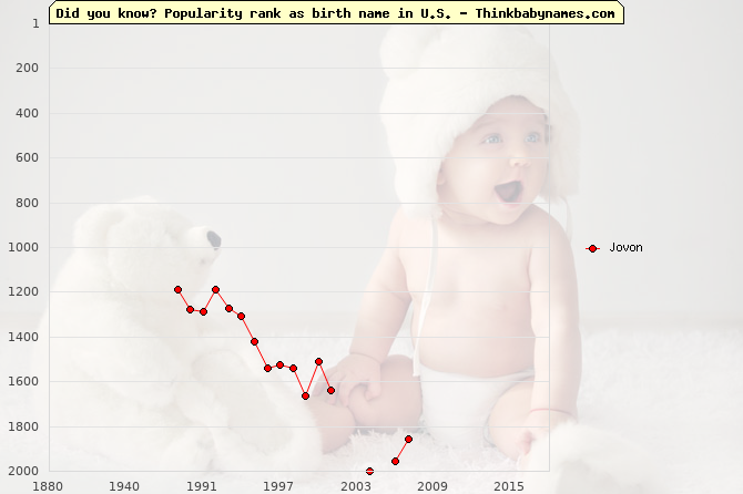 Top 2000 baby names ranking of Jovon name in U.S.
