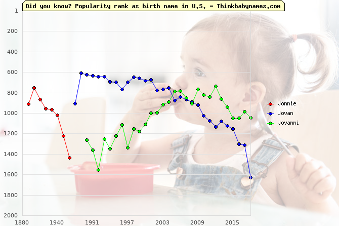 Top 2000 baby names ranking of Jonnie, Jovan, Jovanni in U.S.