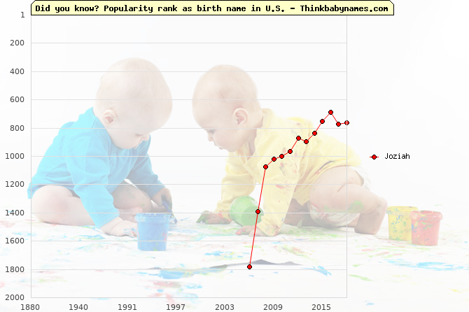 Top 2000 baby names ranking of Joziah name in U.S.