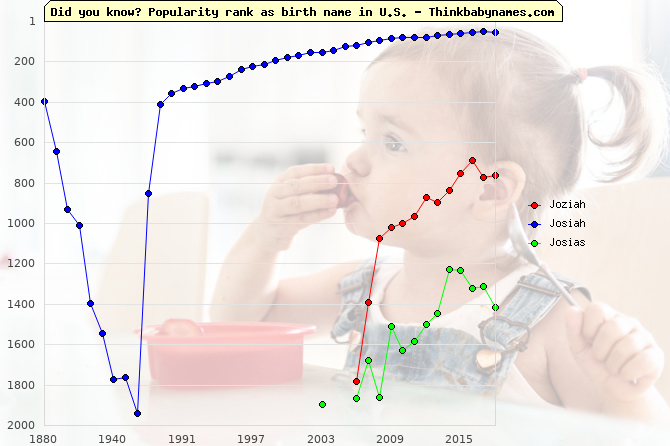 Top 2000 baby names ranking of Joziah, Josiah, Josias in U.S.