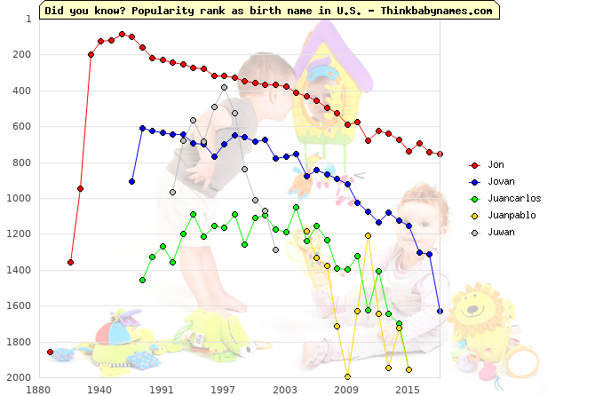 Top 2000 baby names ranking of Jon, Jovan, Juancarlos, Juanpablo, Juwan in U.S.