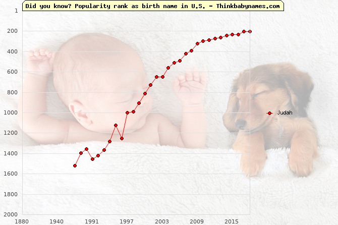 Top 2000 baby names ranking of Judah name in U.S.