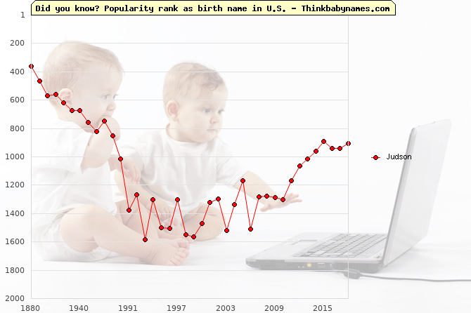 Top 2000 baby names ranking of Judson name in U.S.