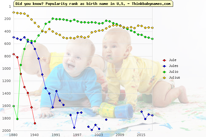 Top 2000 baby names ranking of Jule, Jules, Julio, Julius in U.S.