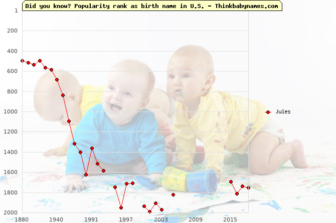 Top 2000 baby names ranking of Jules name in U.S.